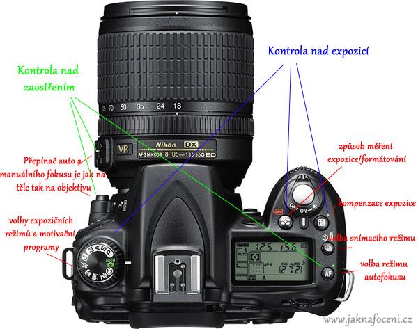Jak fotit zrcadlovkou Nikon popis funkcí